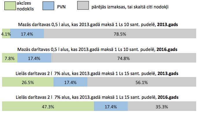 procenti maza