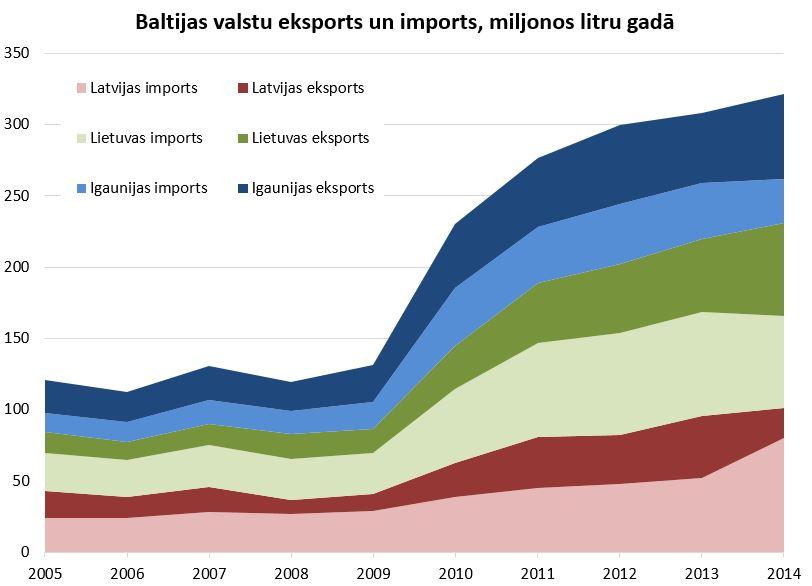 baltijas eksports un imports