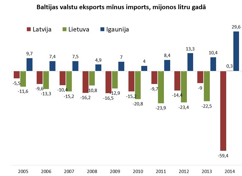 eksporta un importa bilance