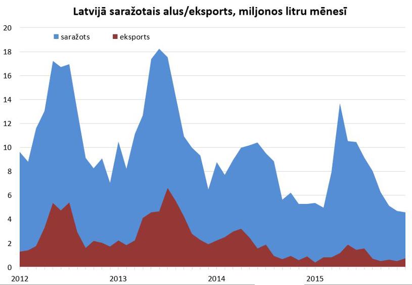 sarazotais eksports
